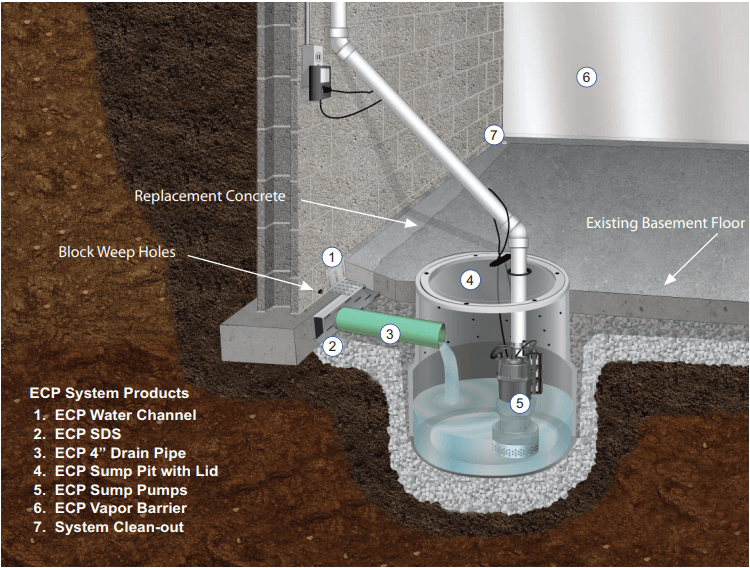Water Drainage and Waterproofing