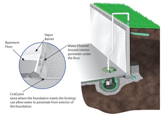 Interior Basement Drainage Systems