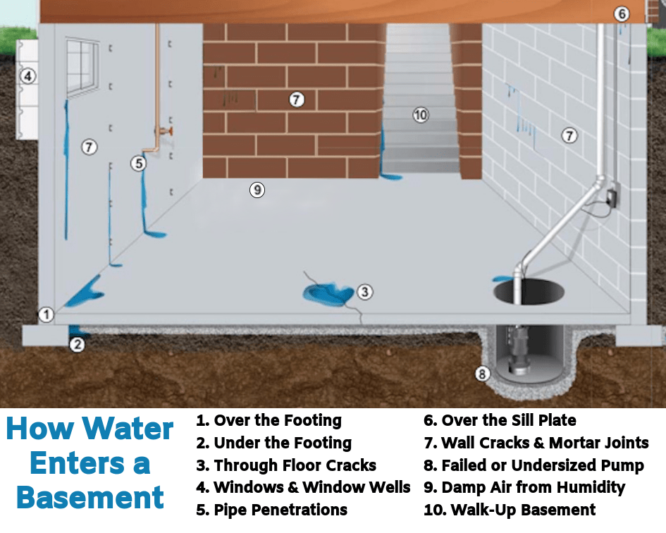 Basement Water 10 Causes My, Can Water In Basement Damage Foundation