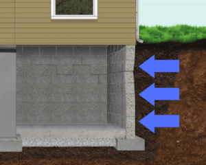 Cutaway drawing of a concrete basement wall with three arrows pointing toward the wall from the outside to show how water pressure forces walls inward.