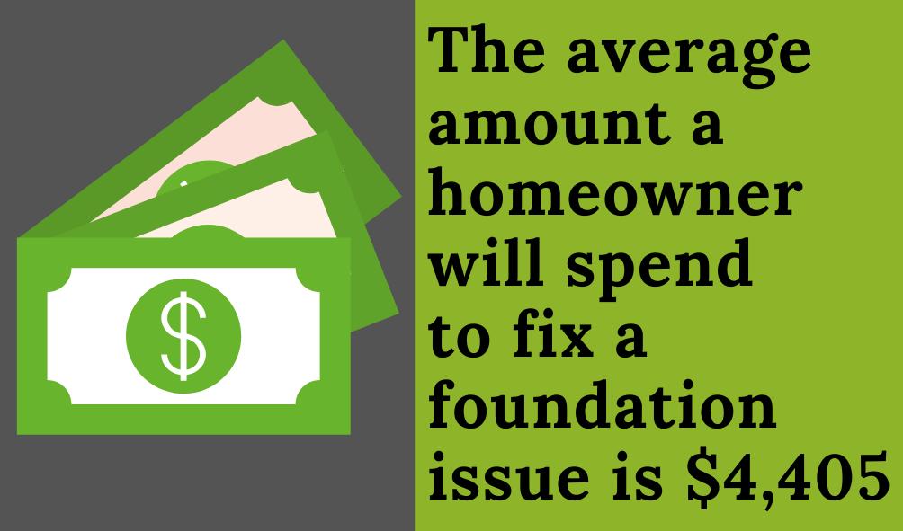 Foundation repair cost graphic