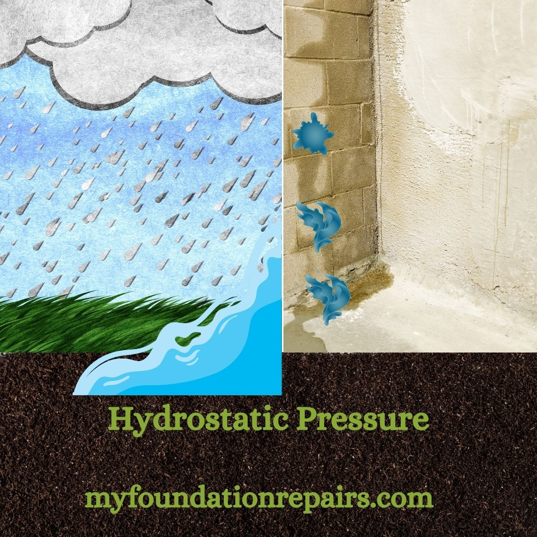 What Is Hydrostatic Pressure?